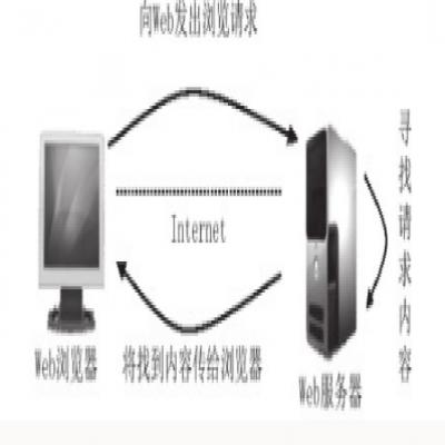 济南营销型网络建设