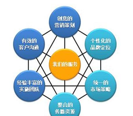 济南营销网络建设